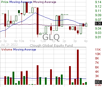 GLQ - Clough Global Equity Fund 15 minute intraday candlestick chart with less than 1 minute delay