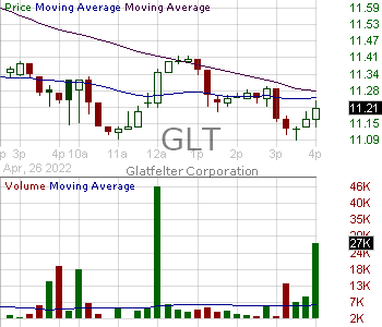 GLT - Glatfelter Corporation 15 minute intraday candlestick chart with less than 1 minute delay