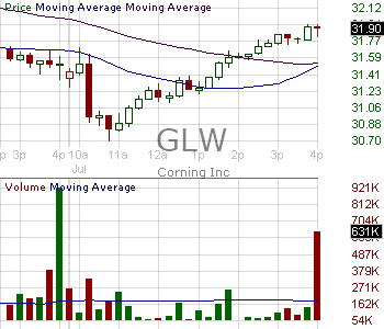 GLW - Corning Incorporated 15 minute intraday candlestick chart with less than 1 minute delay