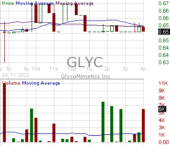 GLYC - GlycoMimetics Inc. 15 minute intraday candlestick chart with less than 1 minute delay