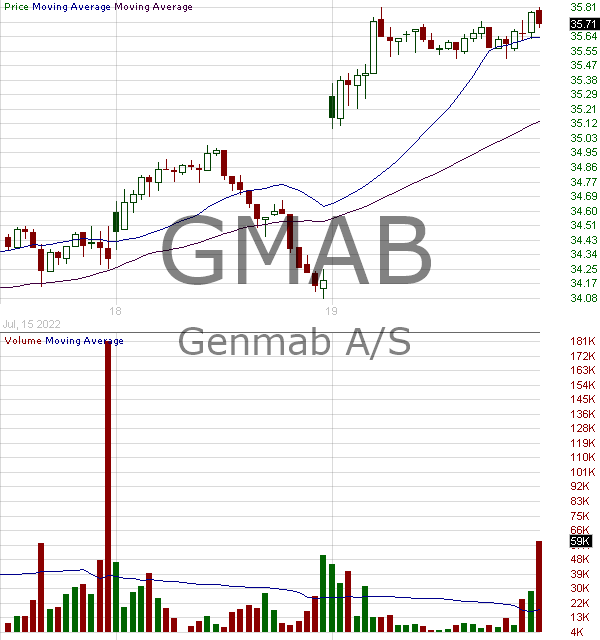 GMAB - Genmab A-S - ADR 15 minute intraday candlestick chart with less than 1 minute delay