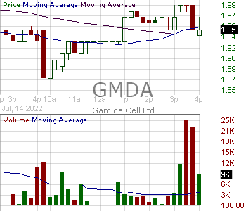 GMDA - Gamida Cell Ltd. 15 minute intraday candlestick chart with less than 1 minute delay