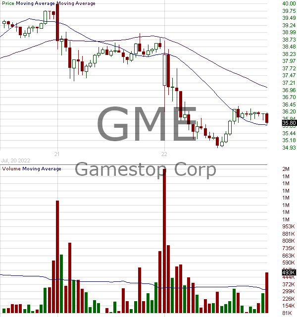 GME - GameStop Corporation 15 minute intraday candlestick chart with less than 1 minute delay