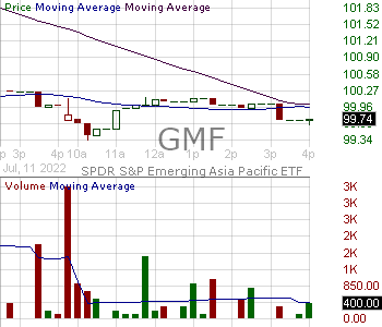 GMF - SPDR SP Emerging Asia Pacific ETF 15 minute intraday candlestick chart with less than 1 minute delay