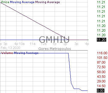 GMHIU - Gores Metropoulos Inc. - Unit 15 minute intraday candlestick chart with less than 1 minute delay