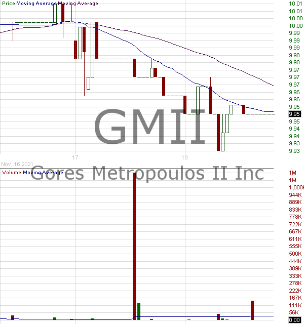 GMII - Gores Metropoulos II Inc. 15 minute intraday candlestick chart with less than 1 minute delay