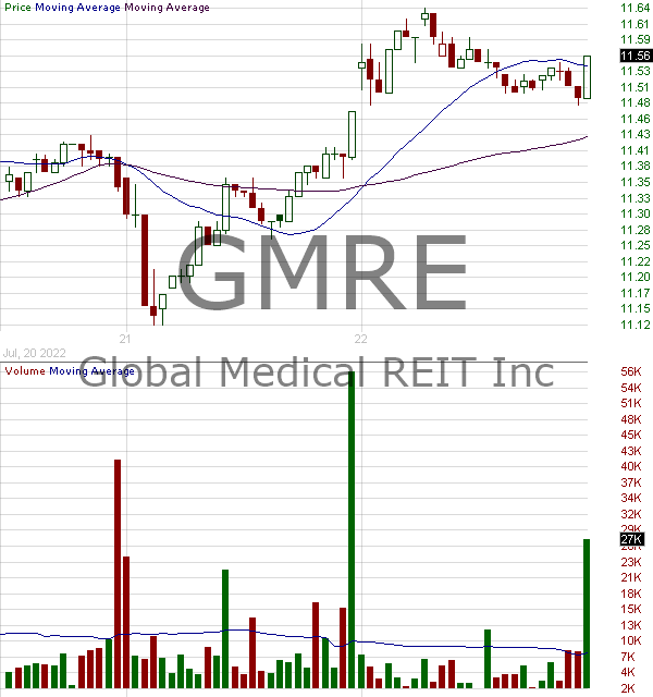 GMRE - Global Medical REIT Inc. 15 minute intraday candlestick chart with less than 1 minute delay