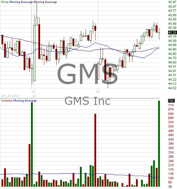 GMS - GMS Inc. 15 minute intraday candlestick chart with less than 1 minute delay