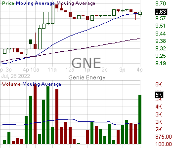 GNE - Genie Energy Ltd. Class B Stock 15 minute intraday candlestick chart with less than 1 minute delay