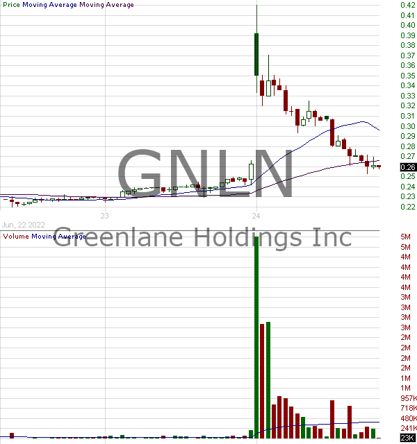 GNLN - Greenlane Holdings Inc. 15 minute intraday candlestick chart with less than 1 minute delay