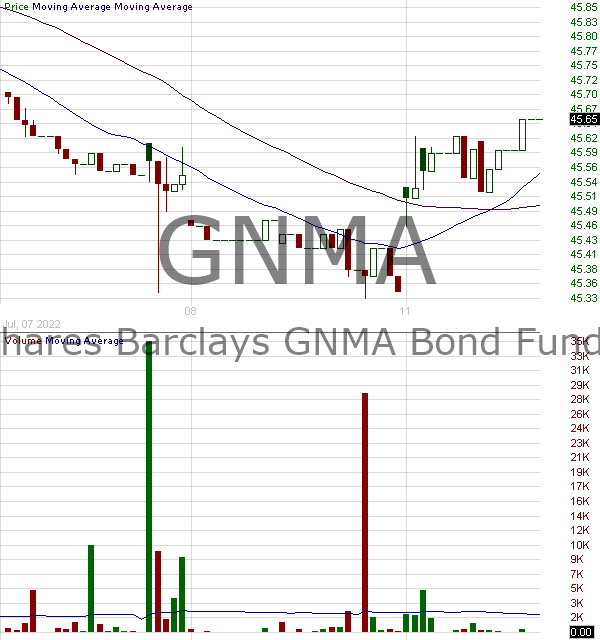 GNMA - iShares GNMA Bond ETF 15 minute intraday candlestick chart with less than 1 minute delay