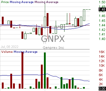 GNPX - Genprex Inc. 15 minute intraday candlestick chart with less than 1 minute delay