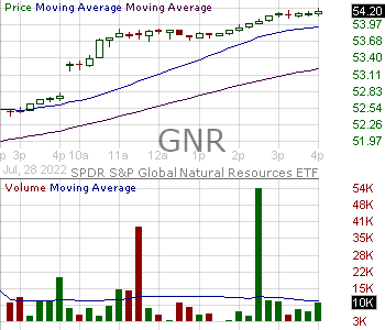 GNR - SPDR SP Global Natural Resources ETF 15 minute intraday candlestick chart with less than 1 minute delay