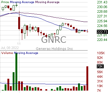 GNRC - Generac Holdlings Inc. 15 minute intraday candlestick chart with less than 1 minute delay