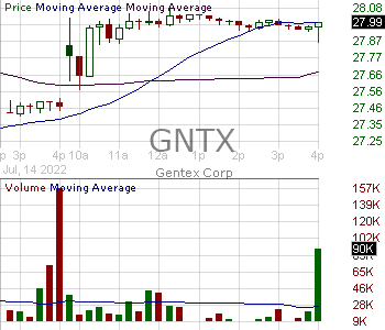 GNTX - Gentex Corporation 15 minute intraday candlestick chart with less than 1 minute delay