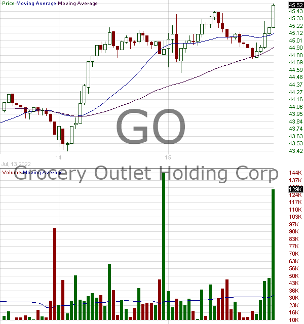 GO - Grocery Outlet Holding Corp. 15 minute intraday candlestick chart with less than 1 minute delay