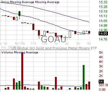 GOAU - US Global GO Gold and Precious Metal Miners ETF 15 minute intraday candlestick chart with less than 1 minute delay