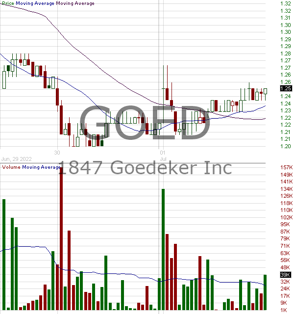 GOED - 1847 Goedeker Inc. Commom Stock 15 minute intraday candlestick chart with less than 1 minute delay