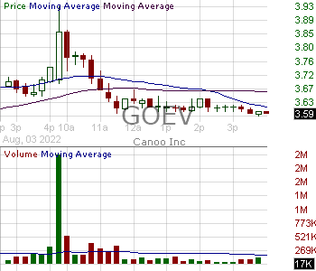 GOEV - Canoo Inc. 15 minute intraday candlestick chart with less than 1 minute delay