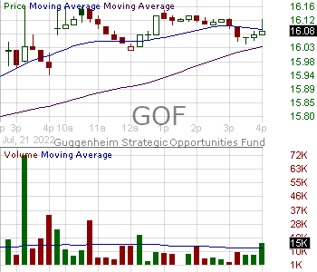 GOF - Guggenheim Strategic Opportunities Fund 15 minute intraday candlestick chart with less than 1 minute delay