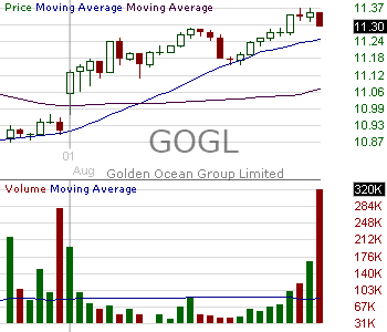 GOGL - Golden Ocean Group Limited 15 minute intraday candlestick chart with less than 1 minute delay