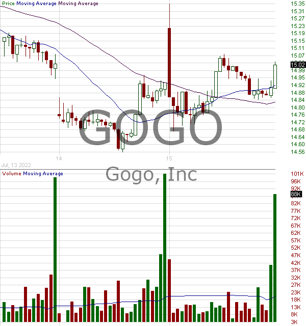 GOGO - Gogo Inc. 15 minute intraday candlestick chart with less than 1 minute delay