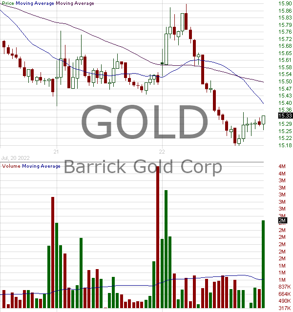 GOLD - Barrick Gold Corporation (BC) 15 minute intraday candlestick chart with less than 1 minute delay