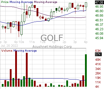 GOLF - Acushnet Holdings Corp. 15 minute intraday candlestick chart with less than 1 minute delay