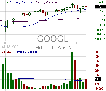 GOOGL - Alphabet Inc. 15 minute intraday candlestick chart with less than 1 minute delay