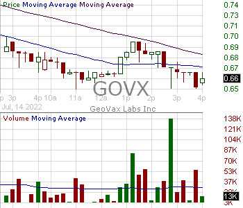 GOVX - GeoVax Labs Inc. 15 minute intraday candlestick chart with less than 1 minute delay
