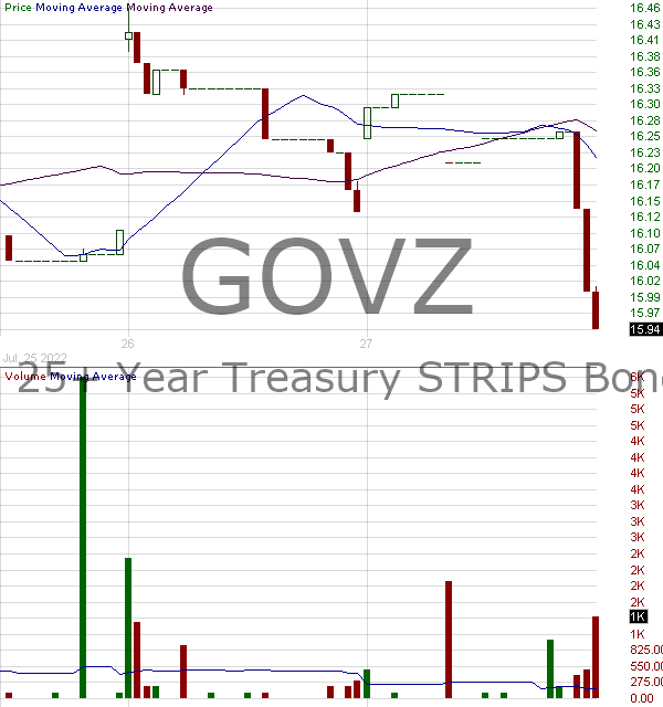 GOVZ - iShares 25 Year Treasury STRIPS Bond ETF 15 minute intraday candlestick chart with less than 1 minute delay
