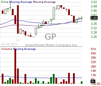 GP - GreenPower Motor Company Inc. 15 minute intraday candlestick chart with less than 1 minute delay