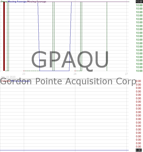 GPAQU - Gordon Pointe Acquisition Corp. - Unit 15 minute intraday candlestick chart with less than 1 minute delay