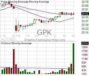 GPK - Graphic Packaging Holding Company 15 minute intraday candlestick chart with less than 1 minute delay