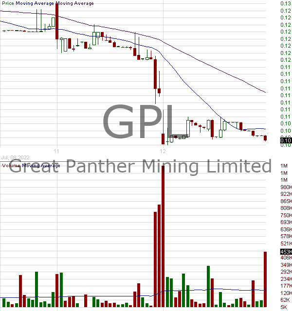 GPL - Great Panther Mining Limited Ordinary Shares (Canada) 15 minute intraday candlestick chart with less than 1 minute delay