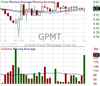 GPMT - Granite Point Mortgage Trust Inc. 15 minute intraday candlestick chart with less than 1 minute delay