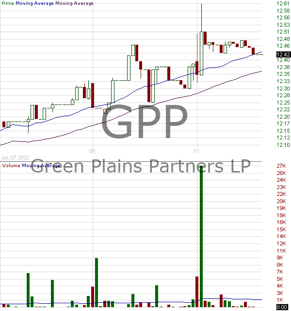 GPP - Green Plains Partners LP Units 15 minute intraday candlestick chart with less than 1 minute delay