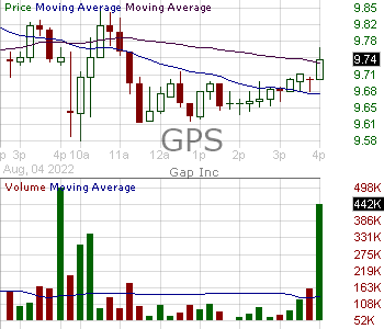 GPS - Gap Inc. 15 minute intraday candlestick chart with less than 1 minute delay
