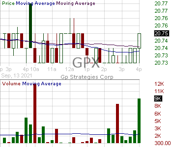 GPX - GP Strategies Corporation 15 minute intraday candlestick chart with less than 1 minute delay