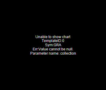 GRA - W.R. Grace Co. 15 minute intraday candlestick chart with less than 1 minute delay