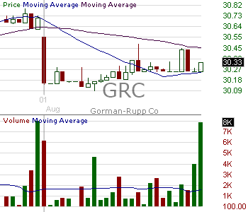 GRC - Gorman-Rupp Company 15 minute intraday candlestick chart with less than 1 minute delay
