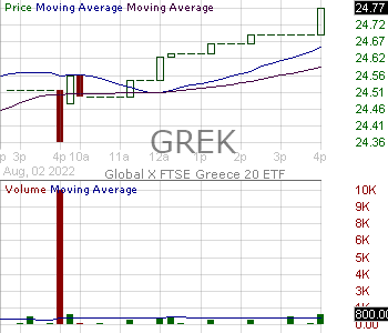 GREK - Global X MSCI Greece ETF 15 minute intraday candlestick chart with less than 1 minute delay