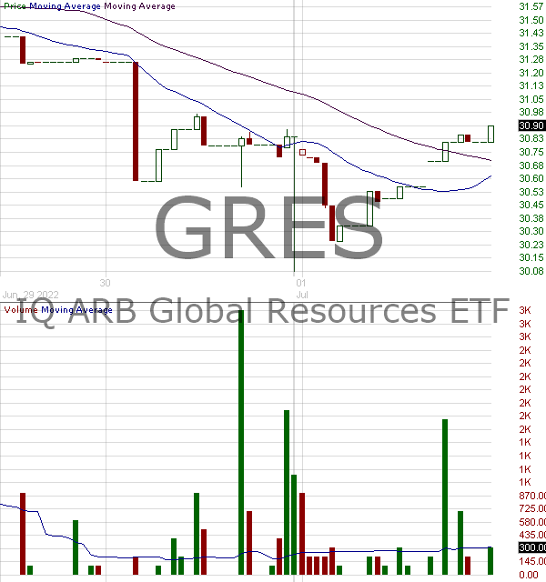 GRES - IQ ARB Global Resources ETF 15 minute intraday candlestick chart with less than 1 minute delay