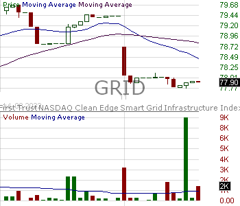 GRID - First Trust NASDAQ Clean Edge Smart Grid Infrastructure Index Fund 15 minute intraday candlestick chart with less than 1 minute delay