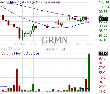 GRMN - Garmin Ltd. 15 minute intraday candlestick chart with less than 1 minute delay