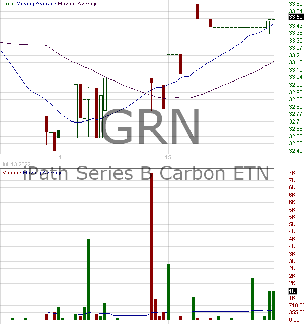 GRN - iPath Series B Carbon Exchange-Traded Notes 15 minute intraday candlestick chart with less than 1 minute delay