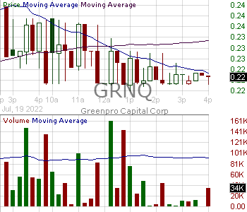 GRNQ - Greenpro Capital Corp. 15 minute intraday candlestick chart with less than 1 minute delay