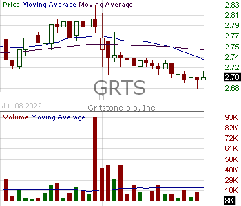 GRTS - Gritstone Oncology Inc. 15 minute intraday candlestick chart with less than 1 minute delay
