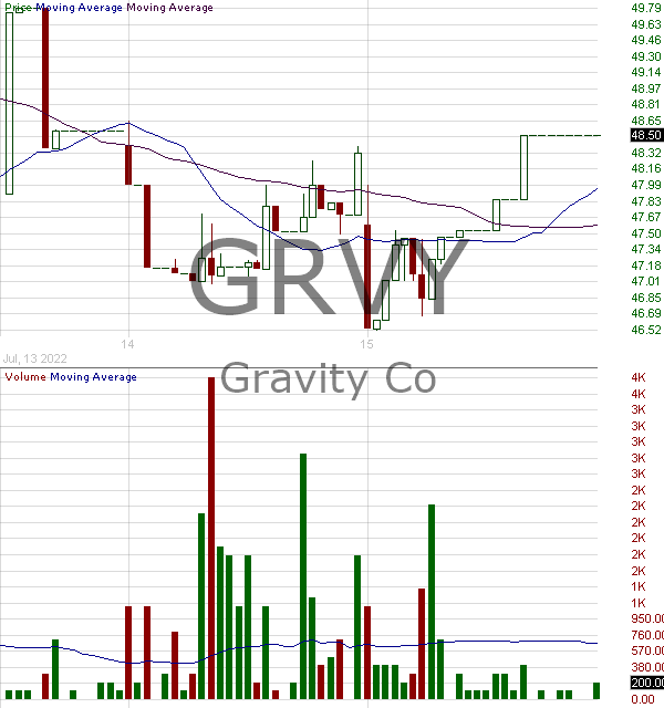 GRVY - GRAVITY Co. Ltd. - ADR each representing one common share. 15 minute intraday candlestick chart with less than 1 minute delay