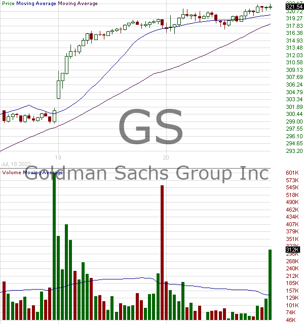 GS - Goldman Sachs Group Inc. 15 minute intraday candlestick chart with less than 1 minute delay